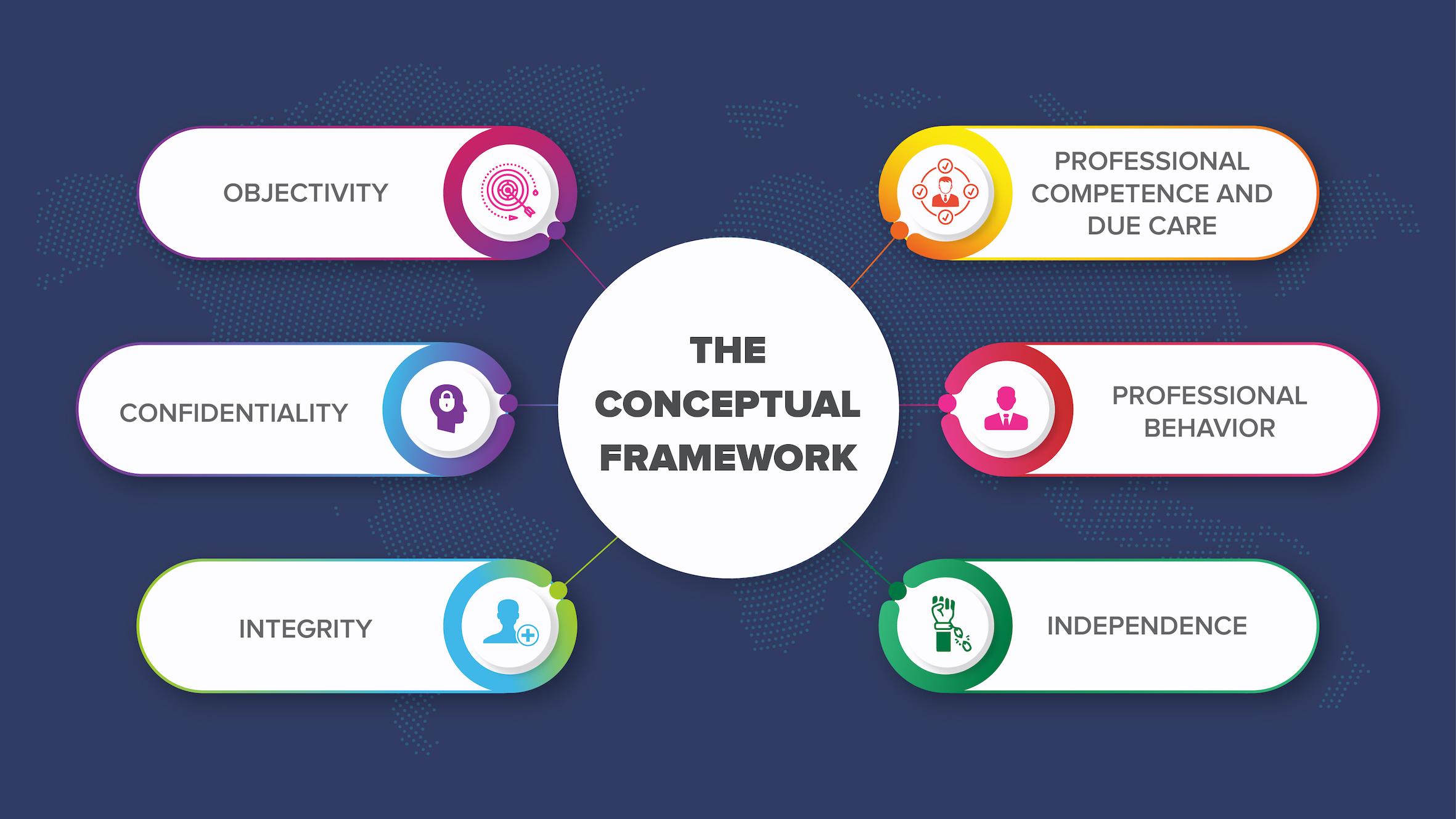 Conceptual Framework of Ethics