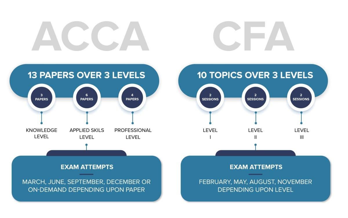 ACCA vs CFA