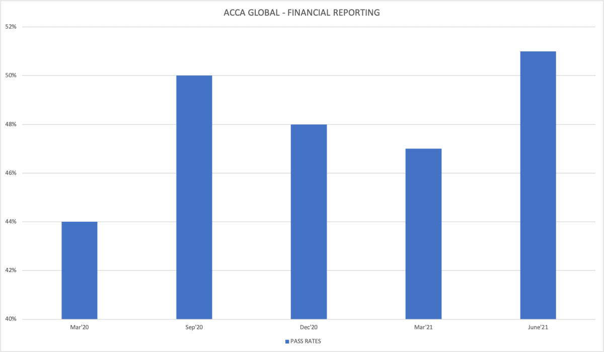 acca fr passing trends